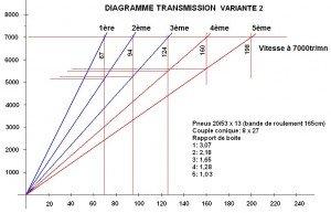 Diagram DMT variante finale