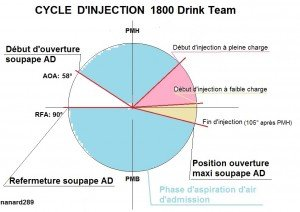 Cycle d'injection drink team
