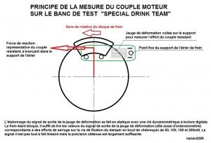 Principe mesure couple