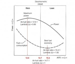 ideal AFR