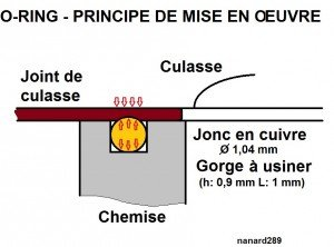 O-ring principe d'installation